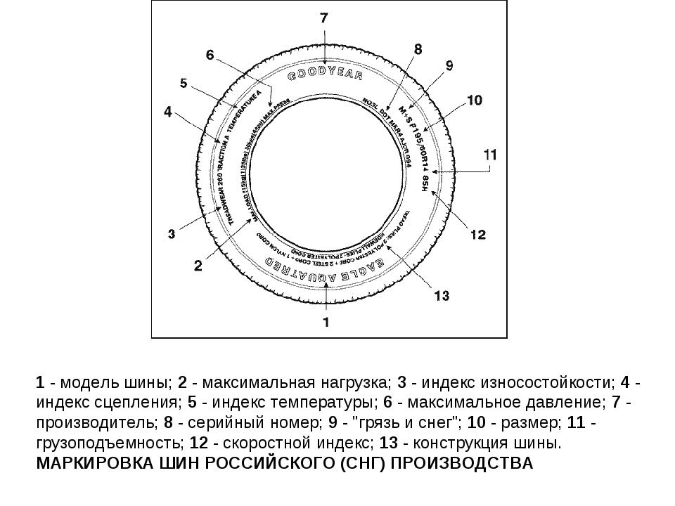 1 - модель шины; 2 - максимальная нагрузка; 3 - индекс износостойкости; 4 -...