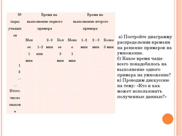 а) Постройте диаграмму распределения времени на решение примеров на умножени...