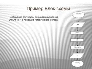Основные блоки - блоки начала и конца алгоритма арифметический блок блок ввод