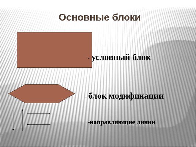 Линейные алгоритмы В линейном алгоритме операции выполняются последовательно,...