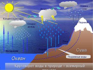 Испарение Конденсация пара Осадкидождь Осадки – снег Ветер Круговорот воды в