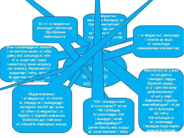 Педагогикалық қоғамдастықты кеңейту аясында Қоғамдастық аясында атқарылатын ш...