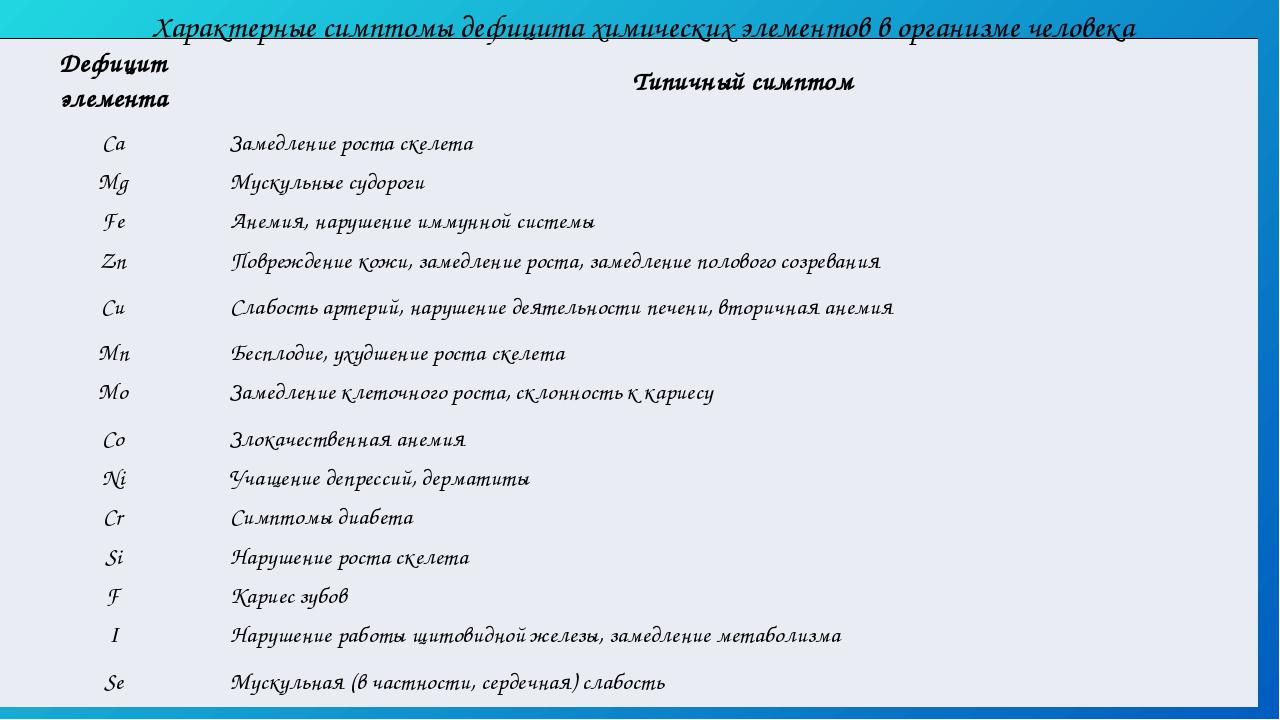 Характерные симптомы дефицита химических элементов в организме человека Дефиц...