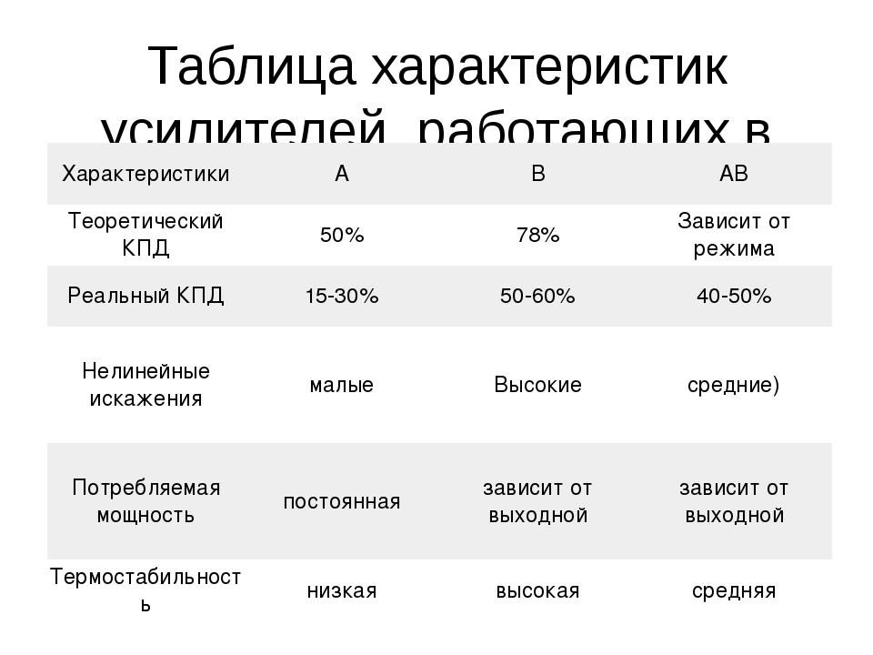 Таблица характеристик усилителей, работающих в классах A, B, AB. Характеристи...