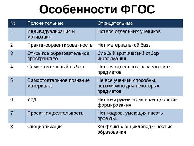 Особенности ФГОС № Положительные Отрицательные 1 Индивидуализацияи мотивация...