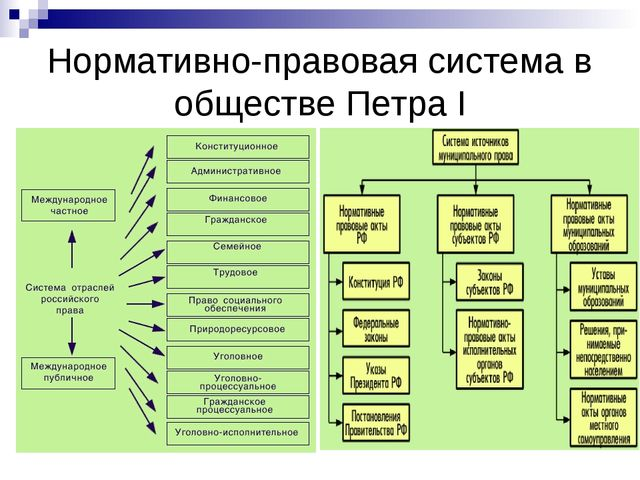 Нормативно-правовая система в обществе Петра I