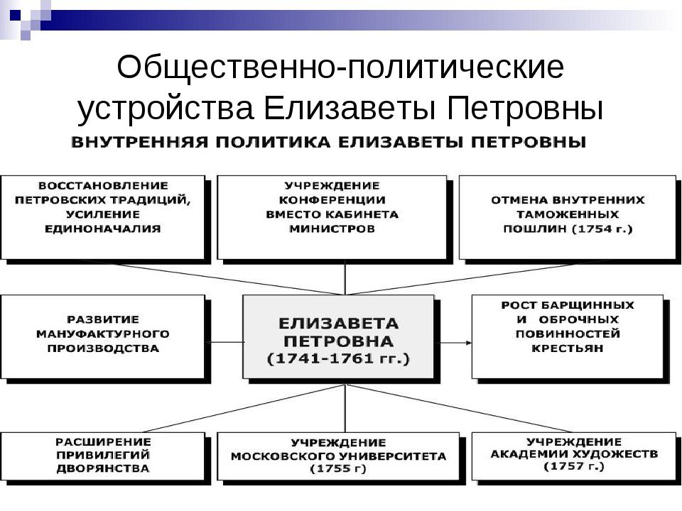 Общественно-политические устройства Елизаветы Петровны