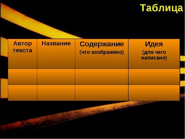 Таблица Автор текстаНазваниеСодержание (что изображено)Идея (для чего напи...