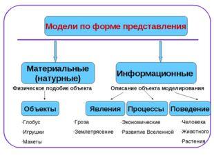 Модели по форме представления Материальные (натурные) Информационные Физическ