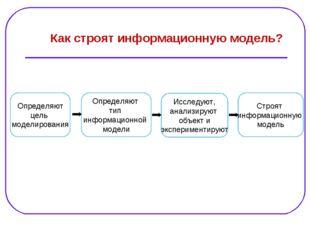 Определяют цель моделирования Определяют тип информационной модели Как строят