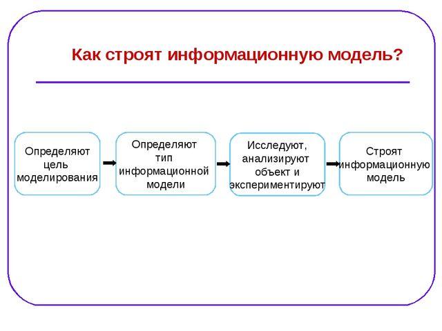 Определяют цель моделирования Определяют тип информационной модели Как строят...