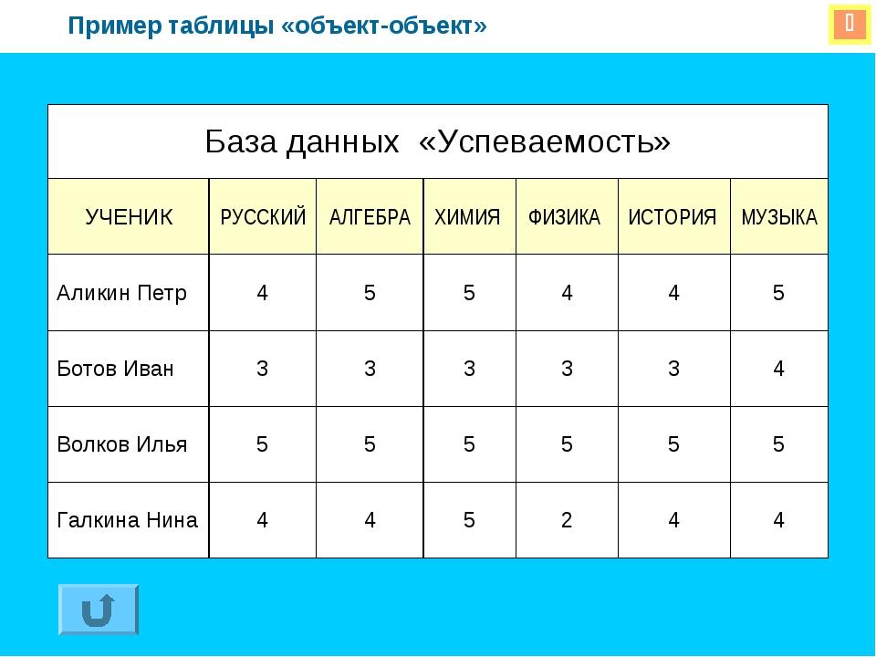  Пример таблицы «объект-объект» База данных «Успеваемость» УЧЕНИКРУССКИЙА...