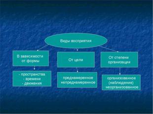 Виды восприятия В зависимости от формы От цели От степени организации - прост