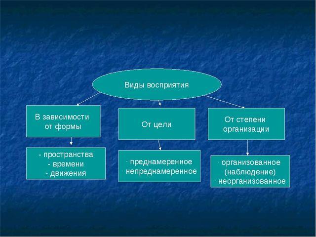 Виды восприятия В зависимости от формы От цели От степени организации - прост...