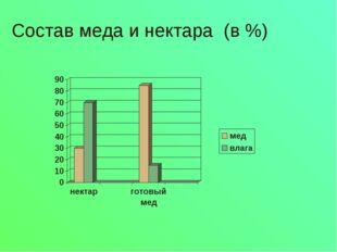 Состав меда и нектара (в %)