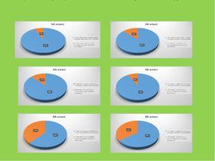 Результаты опроса учащихся 5,6,8 классов «Понравился ли вам урок»