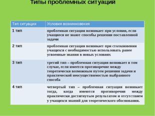 Типы проблемных ситуаций Тип ситуации Условия возникновения 1 тип проблемная
