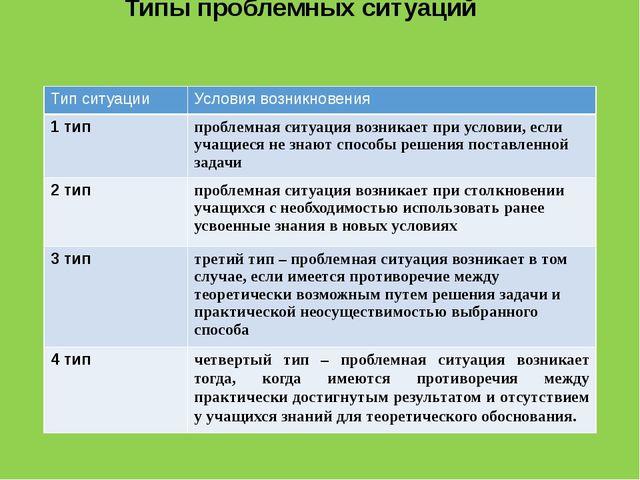 Типы проблемных ситуаций Тип ситуации Условия возникновения 1 тип проблемная...