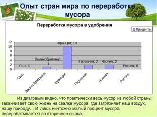 Опыт стран мира по переработке мусора Из диаграмм видно, что практически вес