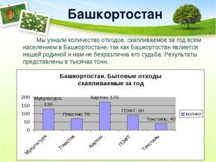 Башкортостан Мы узнали количество отходов, скапливаемое за год всем населен