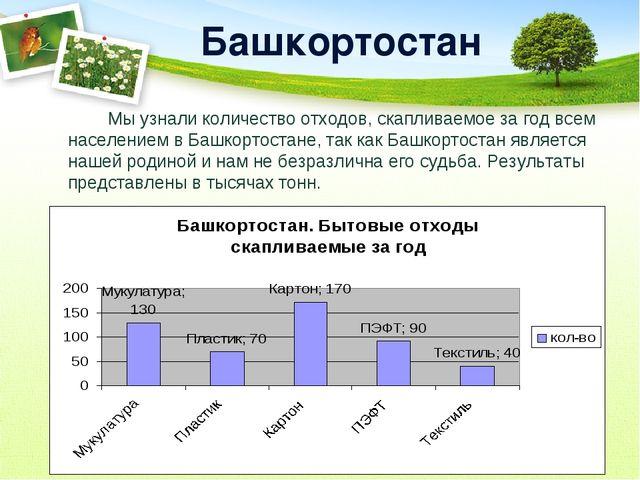 Башкортостан Мы узнали количество отходов, скапливаемое за год всем населен...