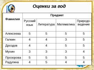 Оценки за год Фамилия Предмет Русский язык Литература Математика Природо-веде