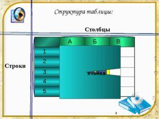 Столбцы Строки ячейка Структура таблицы: А Б В 1 2 3 4 5