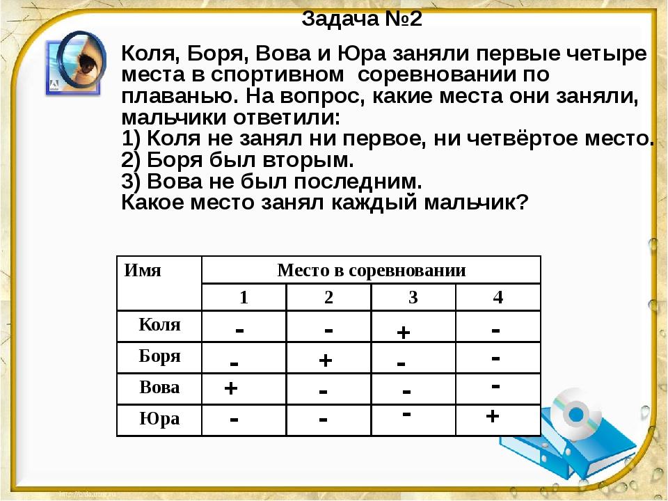 Задача №2 Коля, Боря, Вова и Юра заняли первые четыре места в спортивном соре...
