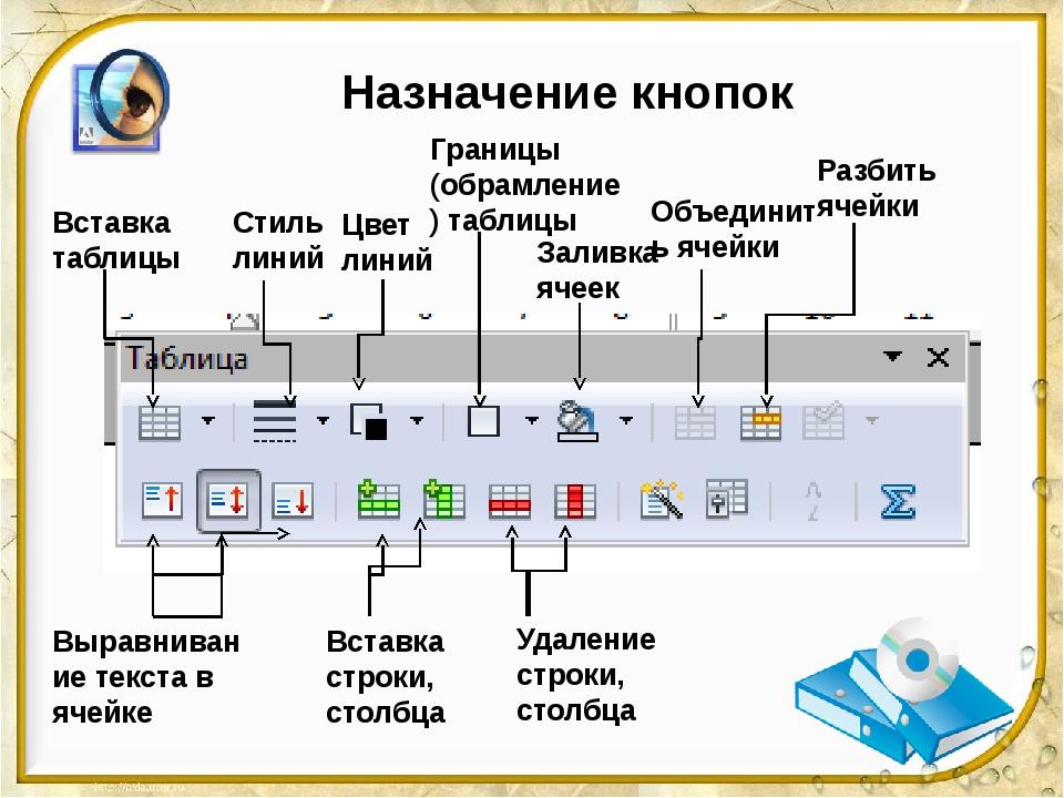 Назначение кнопок Вставка таблицы Стиль линий Цвет линий Границы (обрамление)...