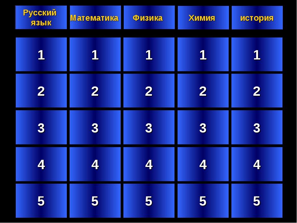 1 2 3 4 5 1 2 3 4 5 1 2 3 4 5 1 2 3 4 5 1 2 3 4 5 Русский язык Математика Физ...