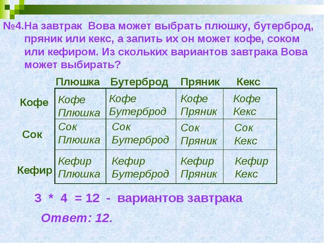 №4.На завтрак Вова может выбрать плюшку, бутерброд, пряник или кекс, а запить...
