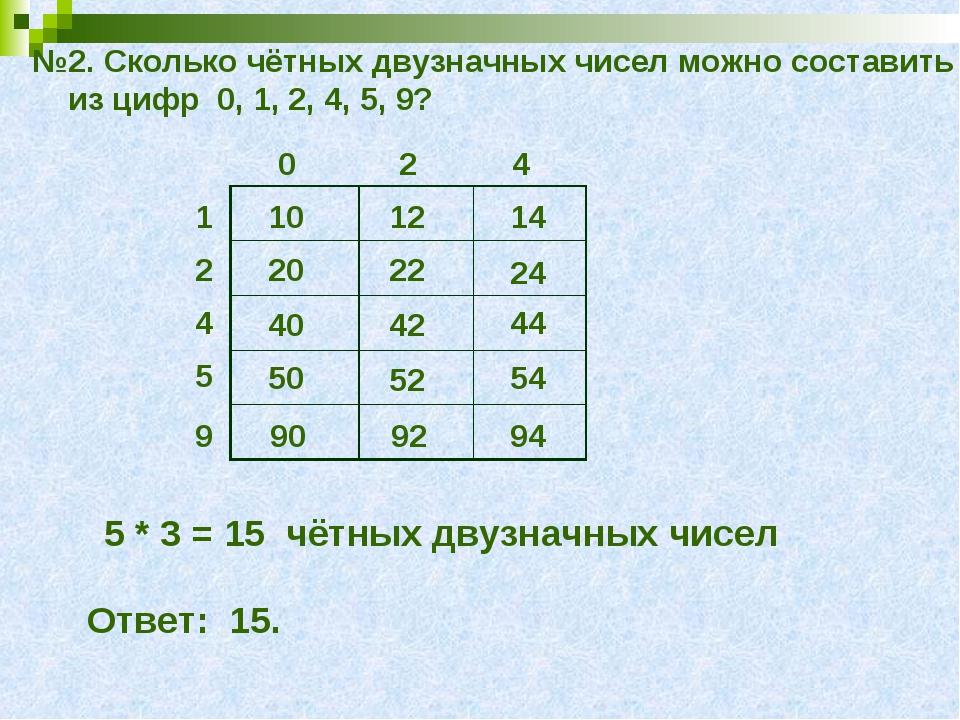 №2. Сколько чётных двузначных чисел можно составить из цифр 0, 1, 2, 4, 5, 9?...