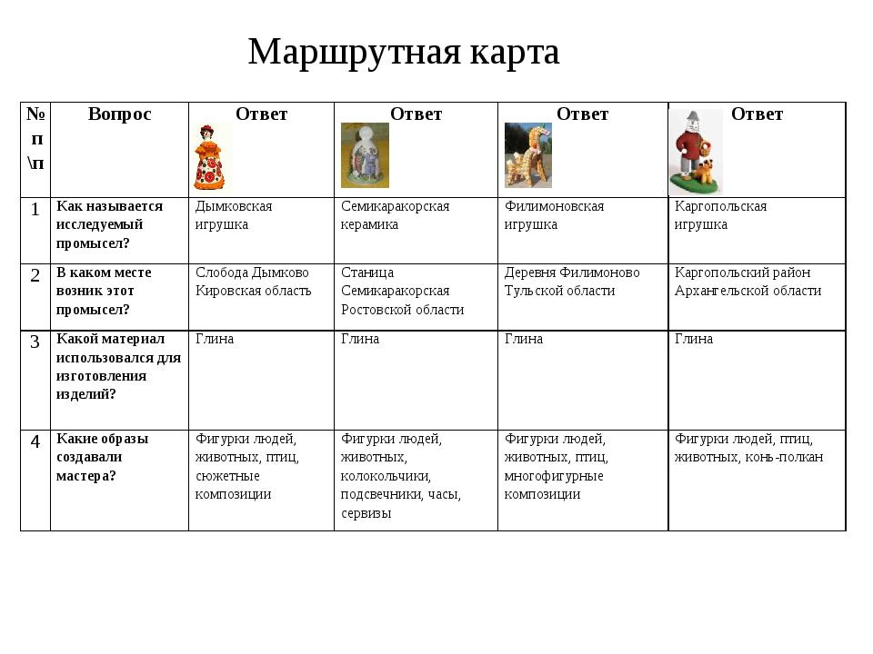 Маршрутная карта № п \пВопросОтветОтвет Ответ Ответ 1Как называется исс...