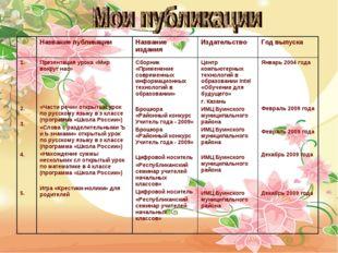 Название публикацииНазвание изданияИздательствоГод выпуска 1. 2. 3. 4. 5