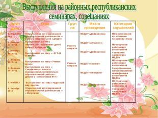 №п/п ДатаТемаГруппаМесто проведенияКатегория слушателей 1. Март 2012 год