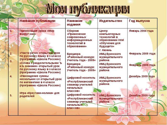 Название публикацииНазвание изданияИздательствоГод выпуска 1. 2. 3. 4. 5...