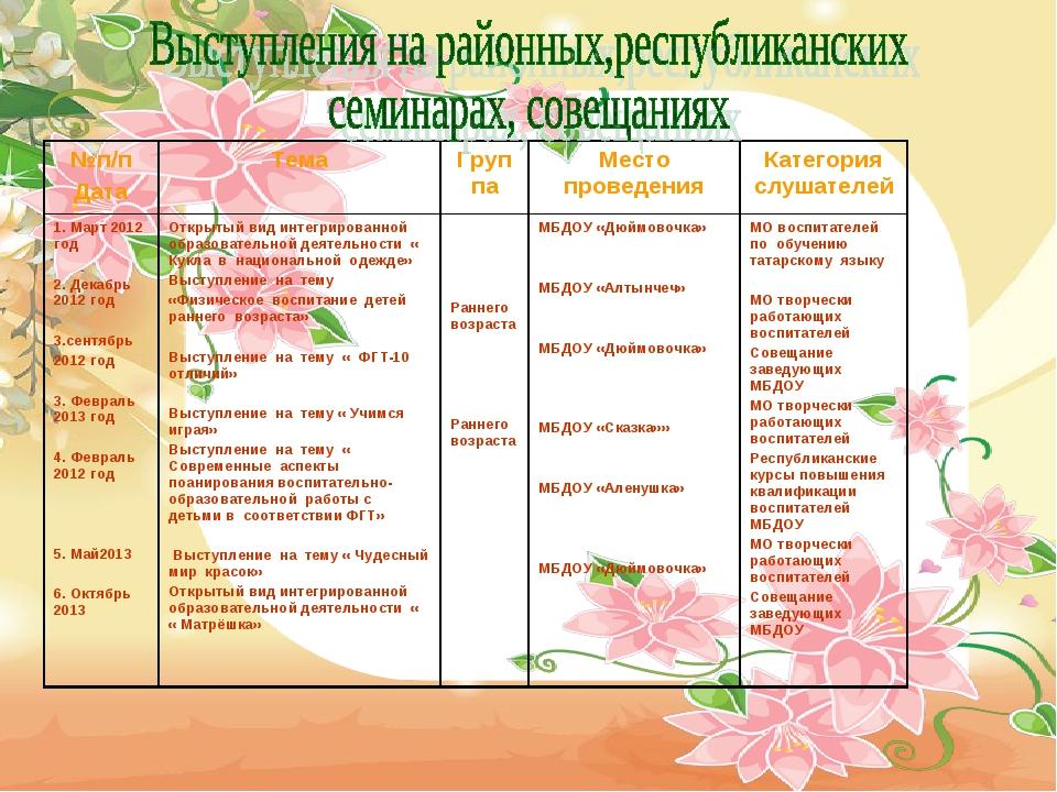 №п/п ДатаТемаГруппаМесто проведенияКатегория слушателей 1. Март 2012 год...
