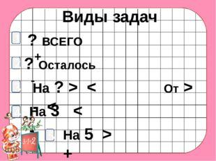 Виды задач 1 ? ВСЕГО + 2 ? Осталось - 3 На 3 < - 4 На ? > < От > - < 5 На 5 > +