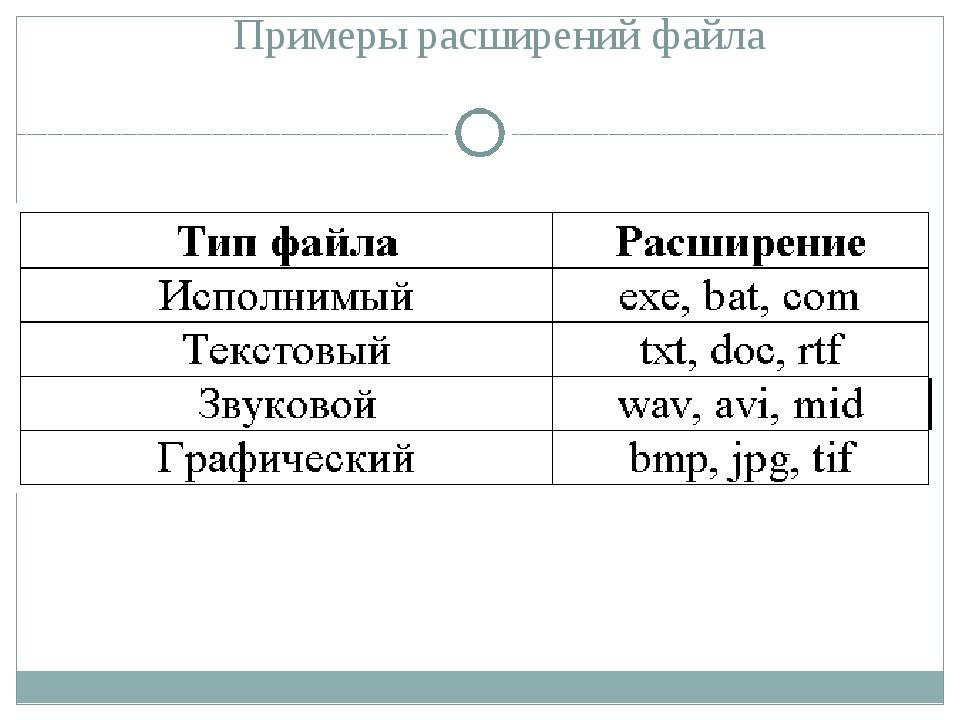 Полное имя файла Полное имя файла = путь к файлу + имя файла Пример полного и...