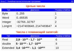 Блок 2. Линейная вычислительная программа 13 Числа с плавающей запятой: Целые