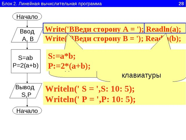 Блок 2. Линейная вычислительная программа 28 Начало Ввод А, В S=ab P=2(a+b) В...
