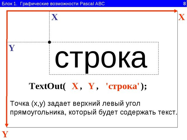 Блок 1. Графические возможности Pascal ABC 8 Y X TextOut( , , ); 'строка' X Y...