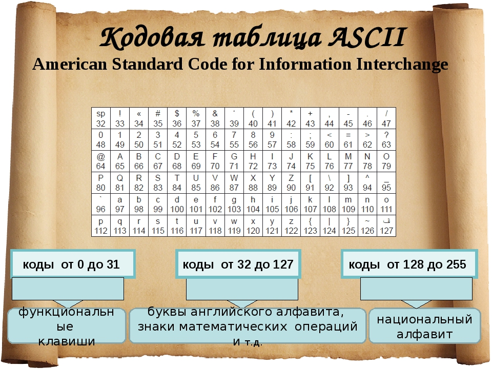 Кодовая таблица ASCII American Standard Code for Information Interchange коды...