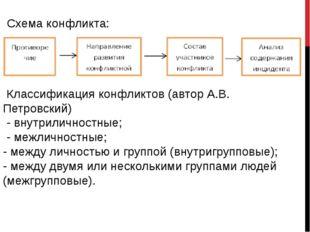 Схема конфликта: Классификация конфликтов (автор А.В. Петровский) - внутрилич