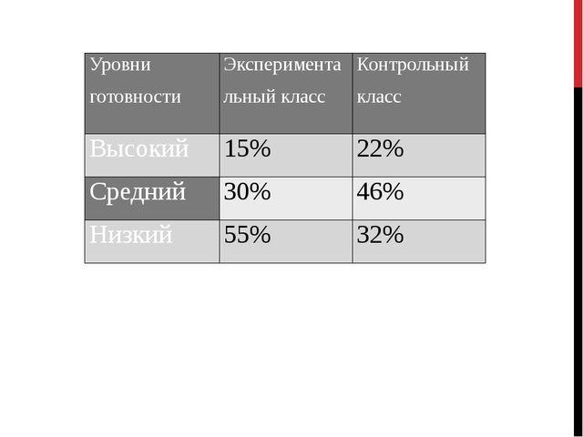 Уровни готовности Экспериментальный класс Контрольный класс Высокий 15% 22% С...