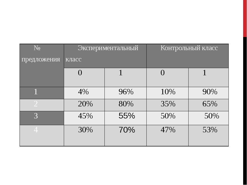 № предложения Экспериментальный класс Контрольный класс 0 1 0 1 1 4% 96% 10%...