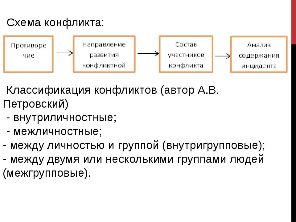 Схема конфликта: Классификация конфликтов (автор А.В. Петровский) - внутрилич...