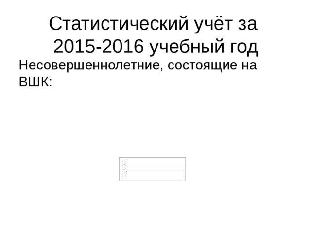 Статистический учёт за 2015-2016 учебный год Несовершеннолетние, состоящие на...