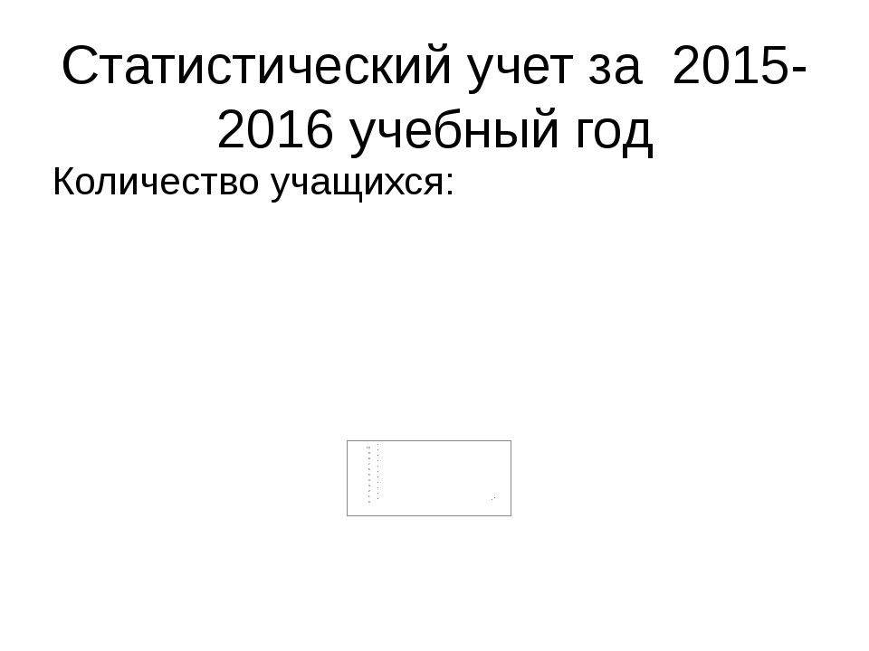 Статистический учет за 2015-2016 учебный год Количество учащихся: