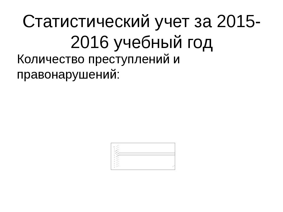 Статистический учет за 2015-2016 учебный год Количество преступлений и правон...